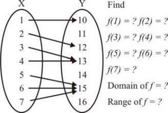at the indicated values and find the domain and range of f S l i d