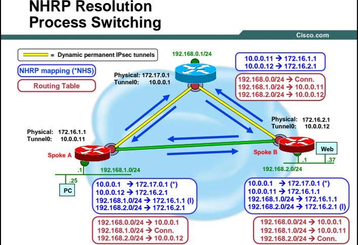 NHRP Resolution Process Switching 192.168.0.1/24 = Dynamic permanent IPsec tunnels 10.0.0.11 172.16.1.1 ? ?
