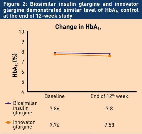 Figure 2: Biosimilar insulin glargine and innovator glargine demonstrated similar level of HbA 1c control