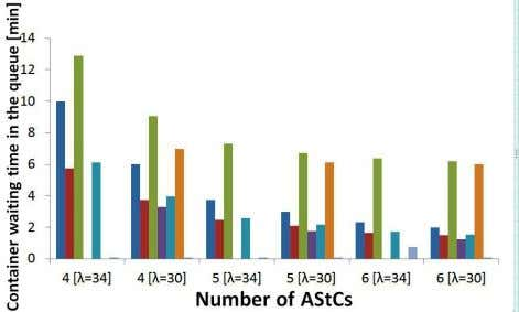 as the AStC number increases and λ decreases. hr hr (a) (c) (b) (d) Figure 4: