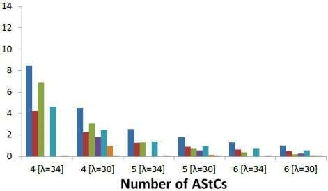 AStC number increases and λ decreases. hr hr (a) (c) (b) (d) Figure 4: Queuing model