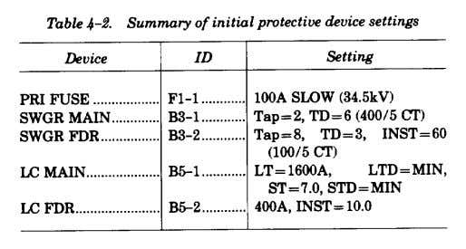TM 5-811-14 4-9. Example of ground-fault protection Figure 4-11 illustrates possible settings for low- voltage