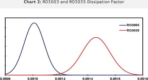 Chart 2: RO3003 and RO3035 Dissipation Factor RO3003 RO3035 0.0008 0.0010 0.0012 0.0014 0.0016 0.0018