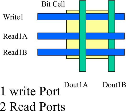 Bit Cell Write1 Read1A Read1B Dout1A Dout1B 1 write Port 2 Read Ports