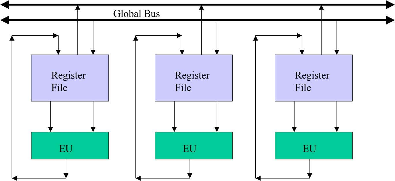 Global Bus Register Register Register File File File EU EU EU