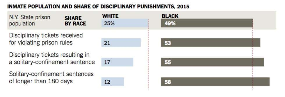 Unadjusted disciplinary rates The Scourge of Racial Bias in New York State's Prisons, NY Times