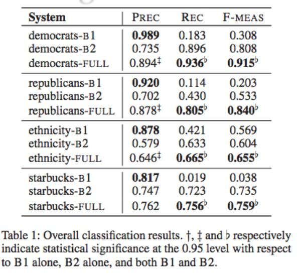 Predicting race from Twitter Pennacchiotti and Popescu, A Machine Learning Approach to Twitter User Classification