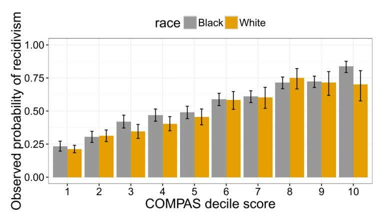 P(outcome | score) is fair Fair prediction with disparate impact: A study of bias in recidivism