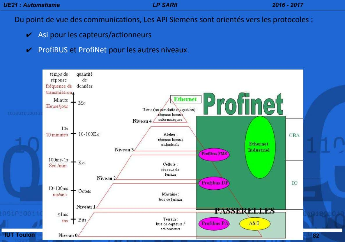 UE21 : Automatisme LP SARII 2016 - 2017 Du point de vue des communications, Les