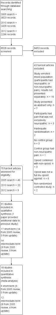 Figure 1. Study flow diagram. Opioids for neuropathic pain (Review) Copyright © 2013 The Cochrane Collaboration.