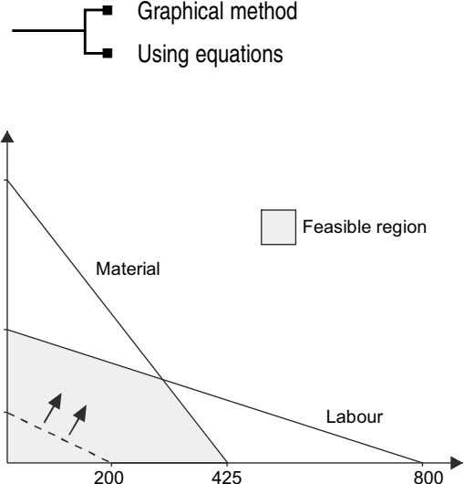 Graphical method Using equations Feasible region Material Labour 200 425 800