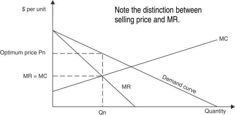 Note the distinction between selling price and MR.
