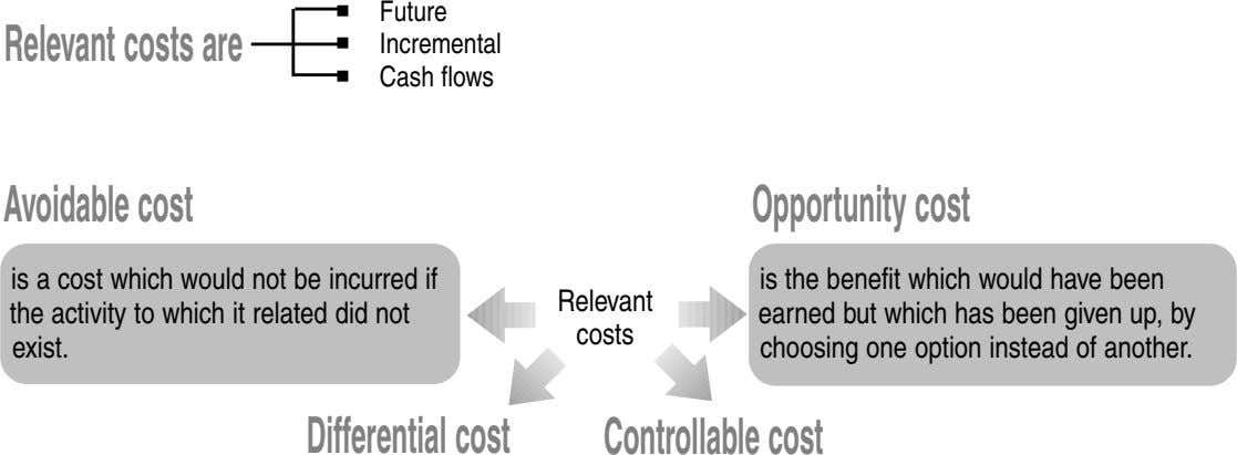 Future Relevantcostsare Incremental Cash flows Avoidablecost Opportunitycost is a cost which would not be incurred