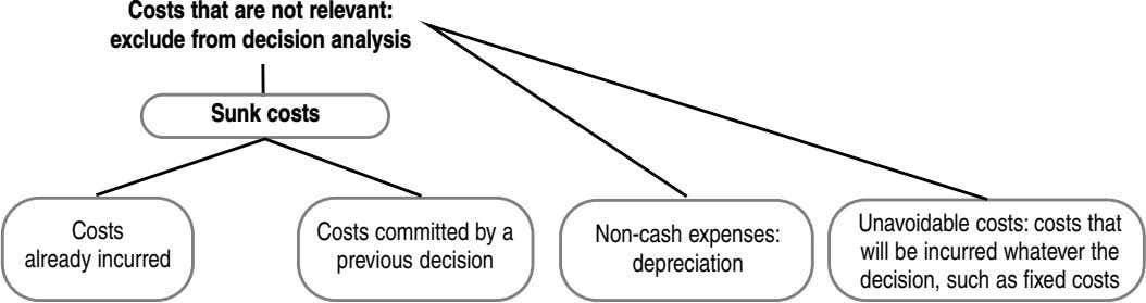Costs that are not relevant: exclude from decision analysis Sunk costs Costs Costs committed by