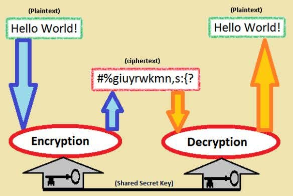 increasingly complex and its application more widespread. Simple explanation of encryption and decryption methods