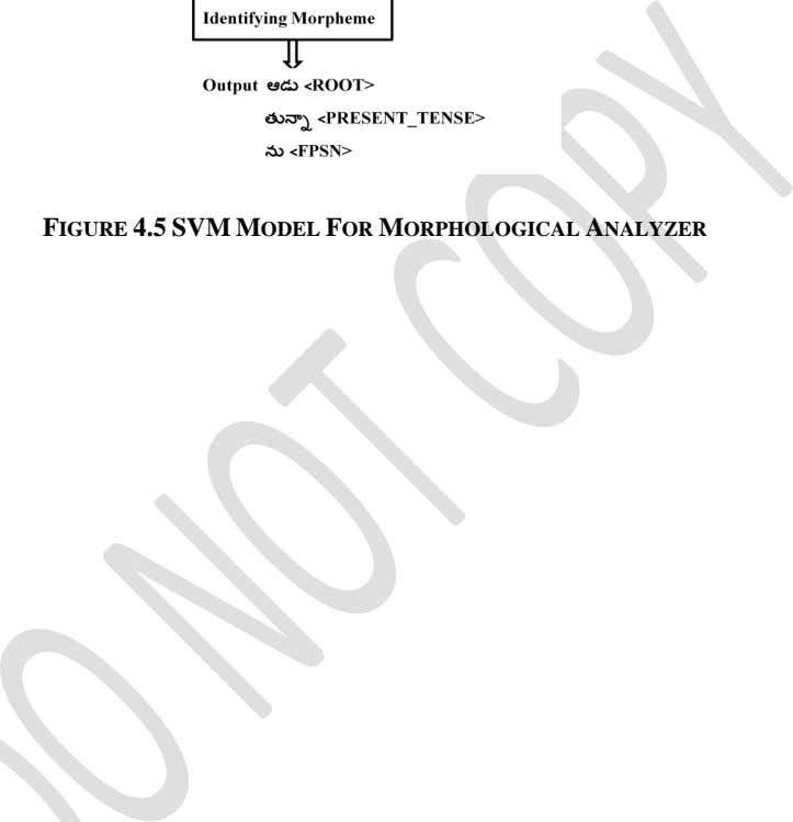 FIGURE 4.5 SVM MODEL FOR MORPHOLOGICAL ANALYZER