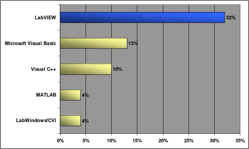 LabVIEW 32% Microsoft Visual Basic 13% Visual C++ 10% MATLAB 4% LabWindows/CVI 4% 0% 5%