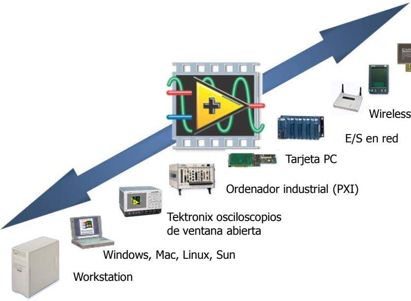 Wireless E/S en red Tarjeta PC Ordenador industrial (PXI) Tektronix osciloscopios de ventana abierta Windows,