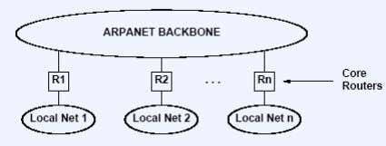 if the core routers are allowed to have default routes.  Core routing architecture with single