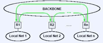 routes.  Core routing architecture with single backbone.  Assumes a centralized set of routers that