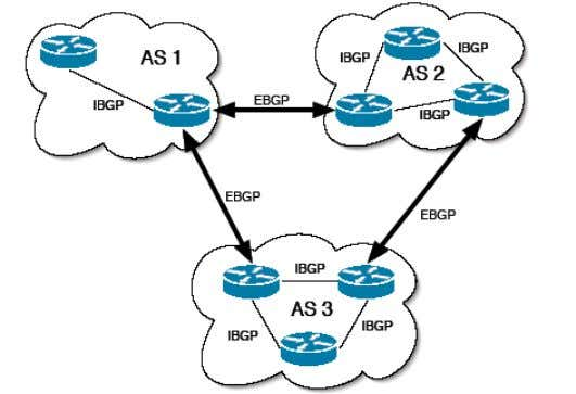 to routers in different ASes, are called border routers.  BGP Aggregation  Routes can be