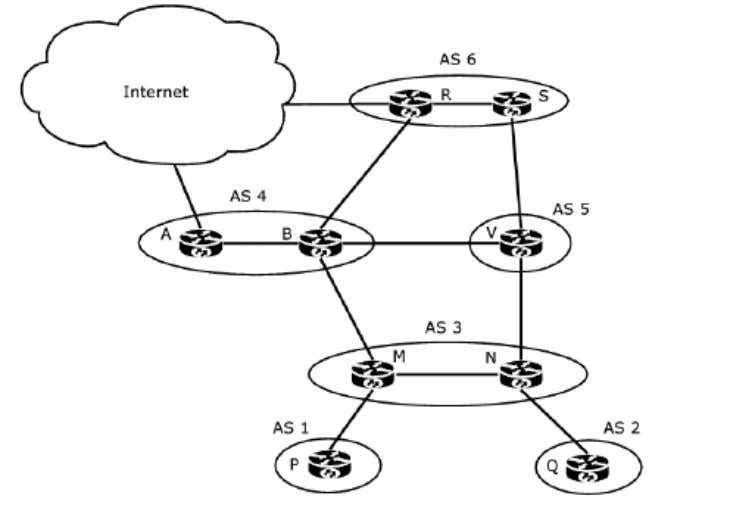 (used to group routes with common routing policies)  Setup of the above figure  AS1