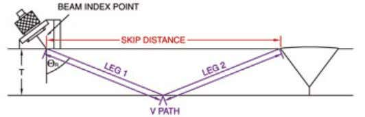 at a favorable angle for reflection back to the transducer. How they work -- Snell's Law