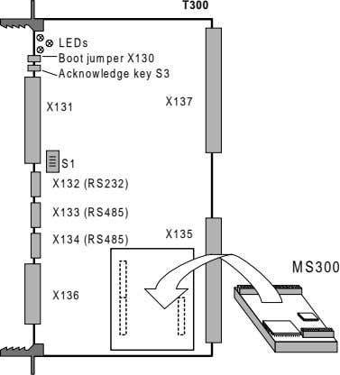 T300 LEDs Boot jumper X130 Acknowledge key S3 X137 X131 S1 X132 (RS232) X133 (RS485)