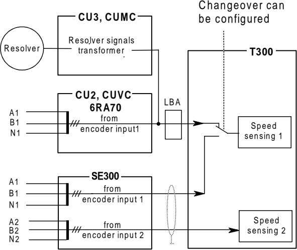CU3, CUMC Changeover can be configured Resolver signals Resolver transformer T300 CU2, CUVC LBA 6RA70