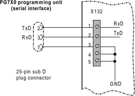 PG7X0 programming unit (serial interface) X132 RxD 1 TxD 2 TxD 2 RxD 3 3