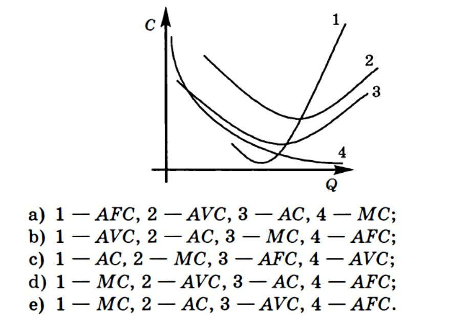 TUTORIAL 4 PLEASE SUBMIT ON MONDAY, 10AM Question 1 Please identify correct shape of cost curves.