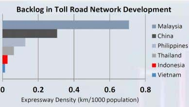 • Road infrastructure is lagging behind others 70,000 60,000 50,000 40,000 30,000 20,000 10,000 - 65,065