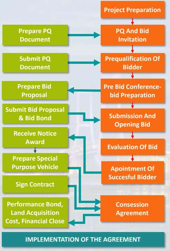 Project Preparation Prepare PQ Document PQ And Bid Invitation Submit PQ Document Prequalification Of Bidder