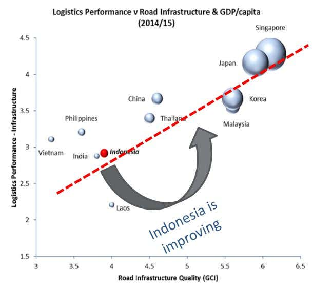 Background National Road Challenges GDP per capita represented by size of bubble • High costs of