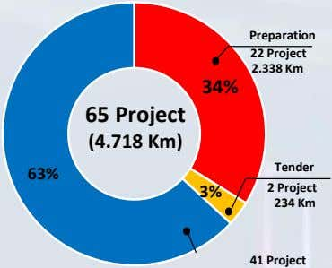 Preparation 22 Project 2.338 Km 34% 65 Project (4.718 Km) Tender 63% 3% 2 Project