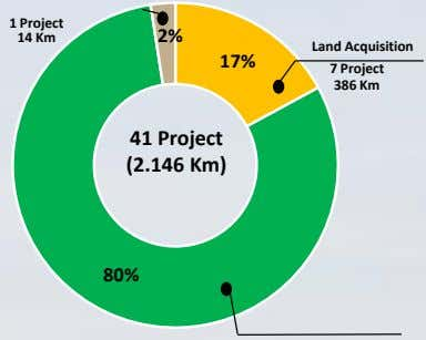 1 Project 14 Km 2% Land Acquisition 17% 7 Project 386 Km 41 Project (2.146