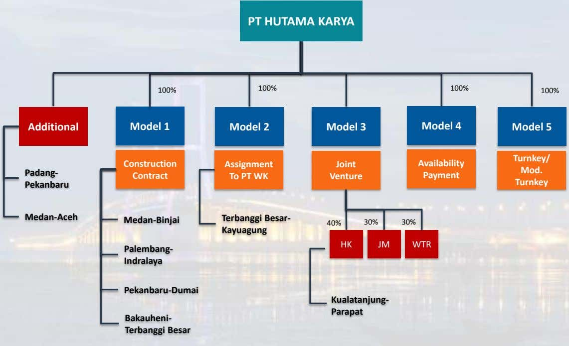 PT HUTAMA KARYA 100% 100% 100% 100% Additional Model 1 Model 2 Model 3 Model