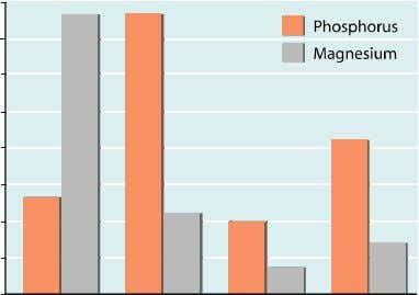 (% as fed) of common grains used in commercial pet foods.   Veterinary therapeutic food Current