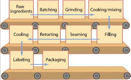 will help prevent sepa- Commercial Pet Foods 1 8 5 Figure 8-20. Process flow diagram for