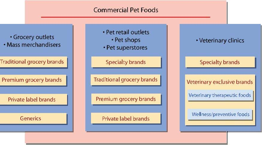 1 6 4 Small Animal Clinical Nutrition Figure 8-6. This diagram shows the market segments and