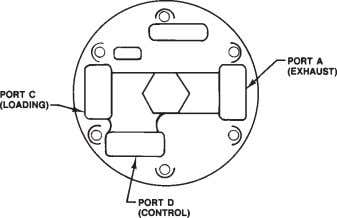 Types 63EG and 1098-63EGR PORT A (EXHAUST) — THE MAIN VALVE LOADING PRESSURE IS DISCHARGED TO