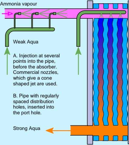 Ammonia vapour Weak Aqua A. Injection at several points into the pipe, before the absorber.