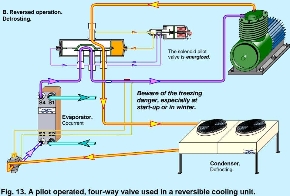 B. Reversed operation. Defrosting. + - The solenoid pilot valve is energized. Beware of the