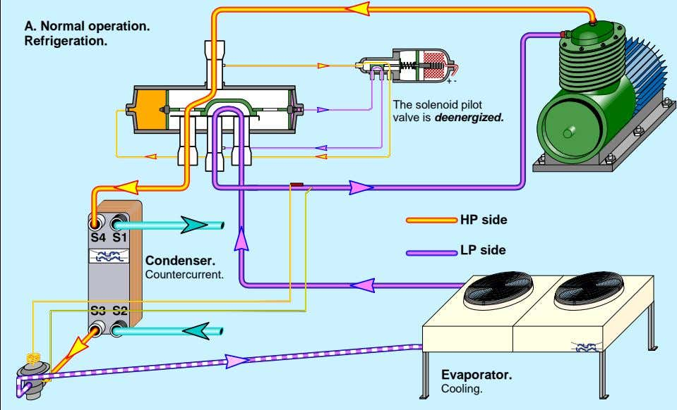 A. Normal operation. Refrigeration. + - The solenoid pilot valve is deenergized. HP side LP