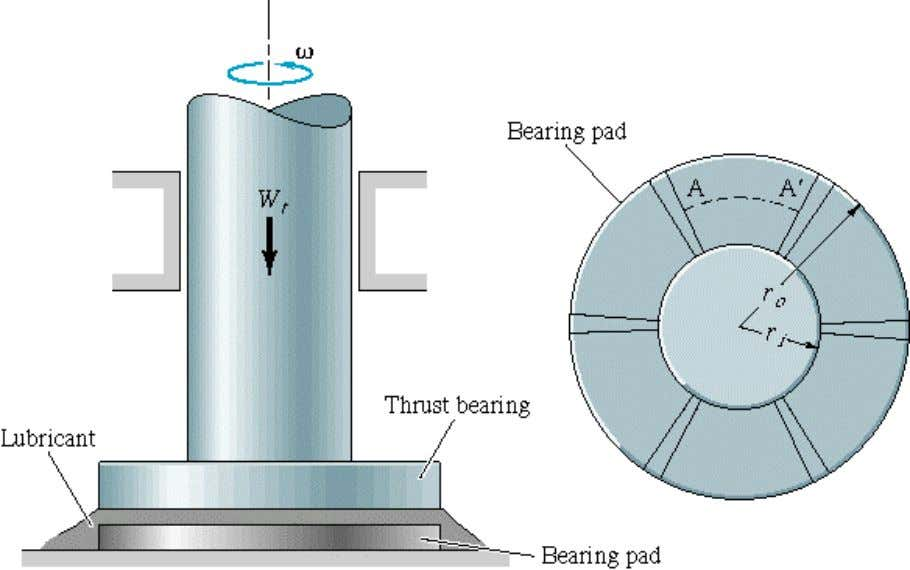 Thrust Journal Bearing Thrust S.Mekid Ch 11. Notes 12