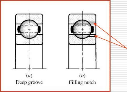 notch (loading groove) permits more balls to be used. Notch • Radial load capacity is 20