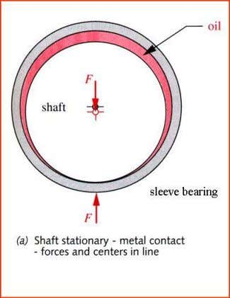 Bearings Journal (Sleeve) Bearings Load is transferred through a lubricant in sliding contact S.Mekid 8