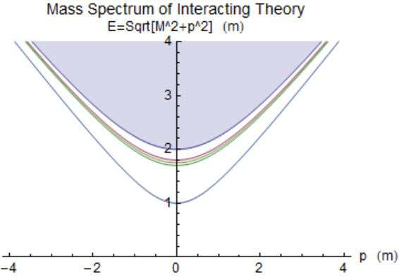 Figure 2: A qualitative illustration of the typical mass spectrum of an interacting theory. Like