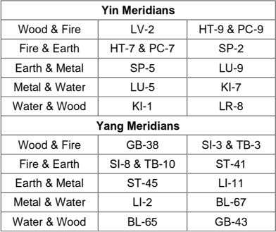 Yin Meridians Wood & Fire Fire & Earth Earth & Metal Metal & Water Water