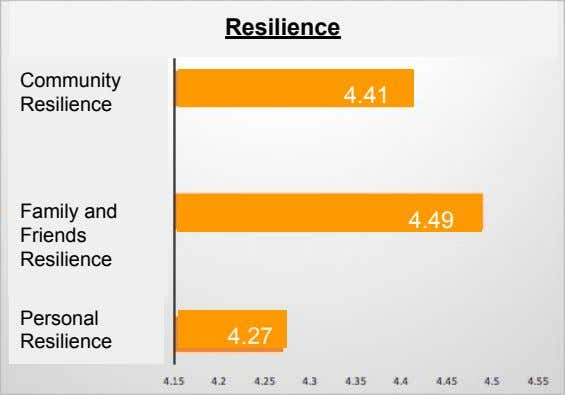 Resilience Community 4.41 Resilience Family and 4.49 Friends Resilience Personal 4.27 Resilience